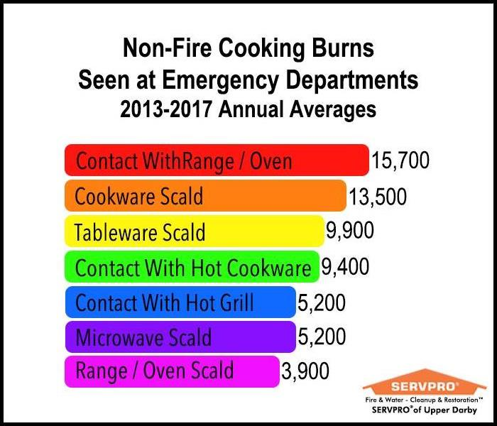 Chart of Non-Fire Cooking Burns Seen at Emergency Rooms 2013-2017 Annual Averages